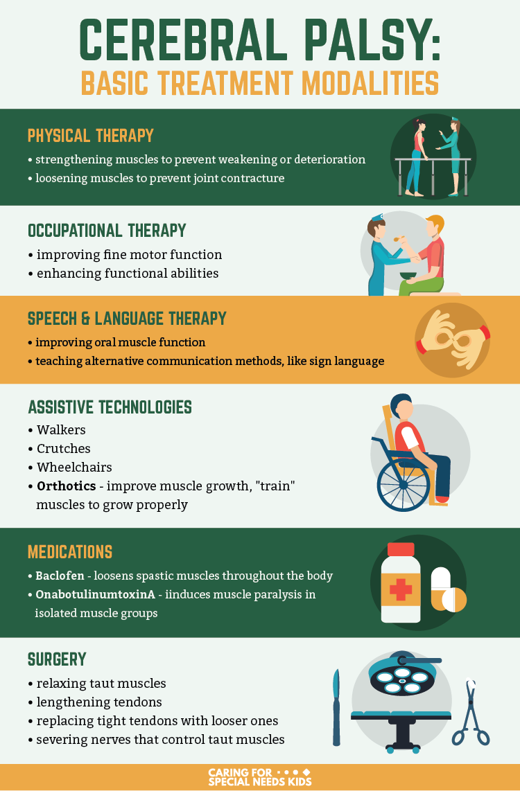 Cerebral Palsy Treatment Infographic